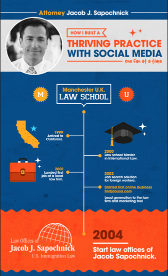 Jacob J. Sapochnick Infographic
